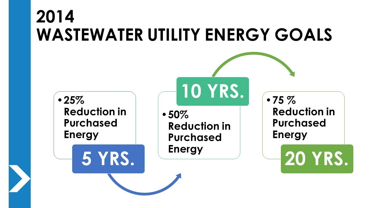 Graphic showing 5, 10, and 20 year energy use reduction goals for the Wastewater Utility